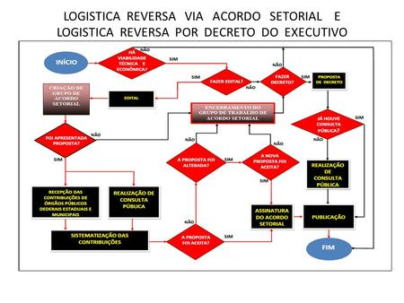 LOGISTICA REVERSA VIA ACORDO SETORIAL E LOGISTICA REVERSA POR DECRETO DO EXECUTIVO.
