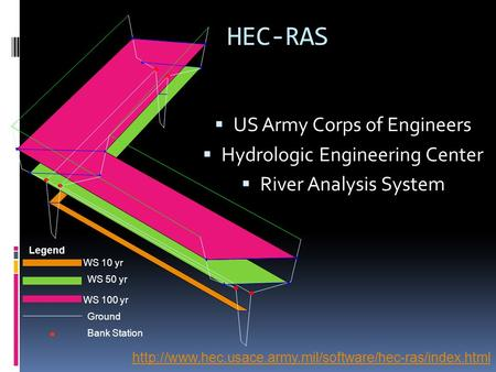 HEC-RAS  US Army Corps of Engineers  Hydrologic Engineering Center  River Analysis System Legend WS 10 yr WS 50 yr WS 100 yr Ground Bank Station