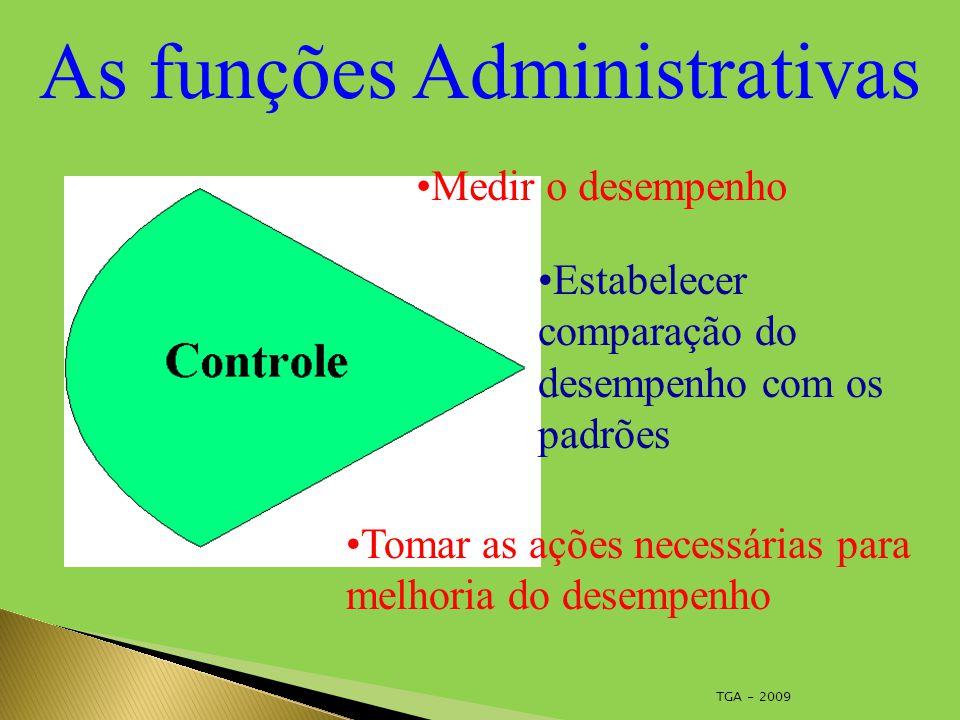 TGA - 2009 As funções Administrativas Medir o desempenho Estabelecer comparação do desempenho com os padrões Tomar as ações necessárias para melhoria do desempenho