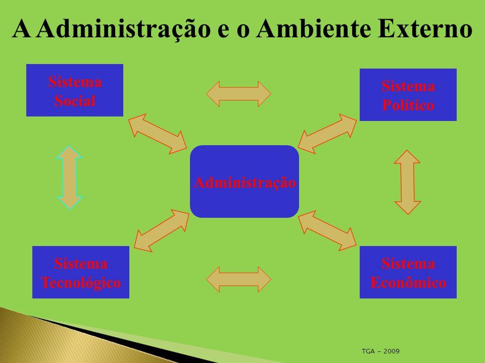 TGA - 2009 A Administração e o Ambiente Externo Administração Sistema Social Sistema Tecnológico Sistema Político Sistema Econômico