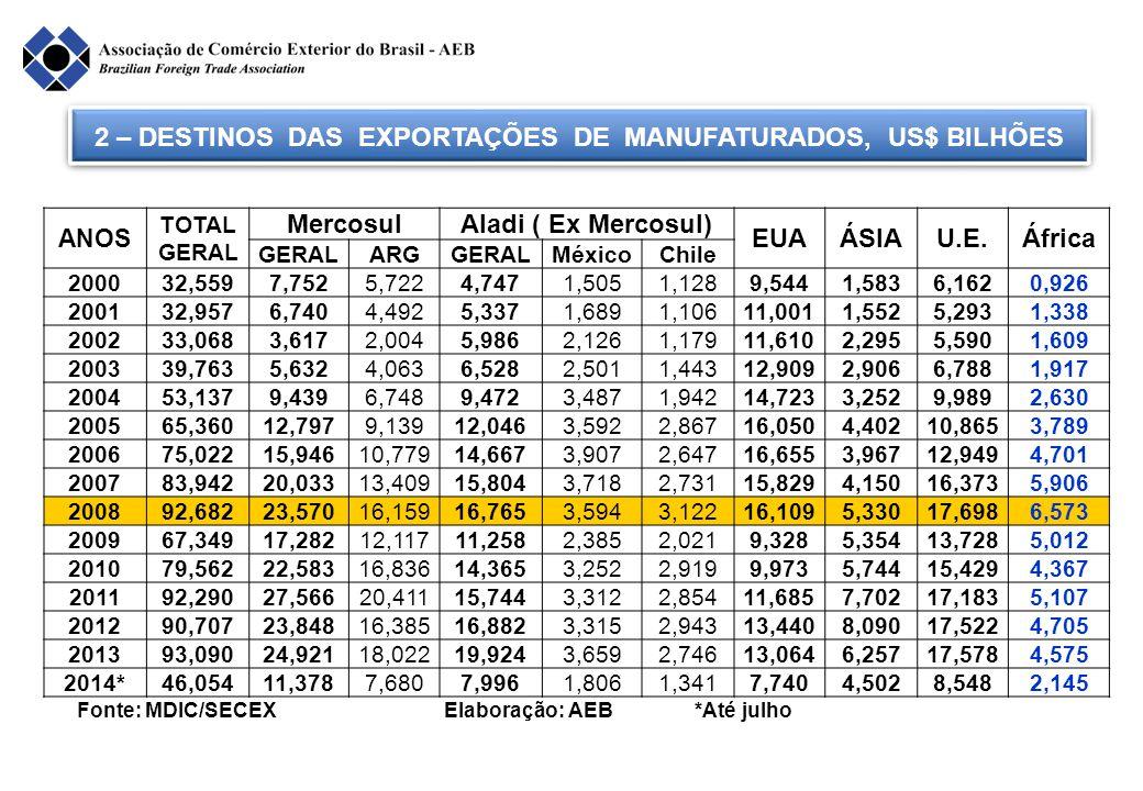 3 – DESTINO DAS EXPORTAÇÕES DE MANUFATURADOS, EM % Anos MercosulAladi (Ex Merc) EUA AsiaU.