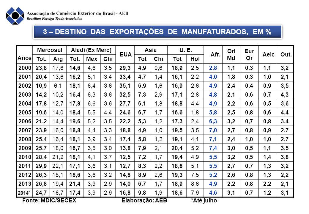 4 - PARTICIPAÇÃO DO COMÉRCIO MUNDIAL, POR BLOCOS, EM 2013 BLOCOS DE PAÍSES EXPORTAÇÃO BRASILIMPORTAÇÃO BRASILSALDO US$ BilhõesPart.