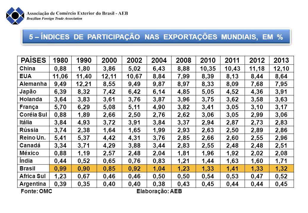 6 - RANKING MUNDIAL DE EXPORTAÇÃO, EM 2013 Fonte: OMC Elaboração: AEB NÚM.