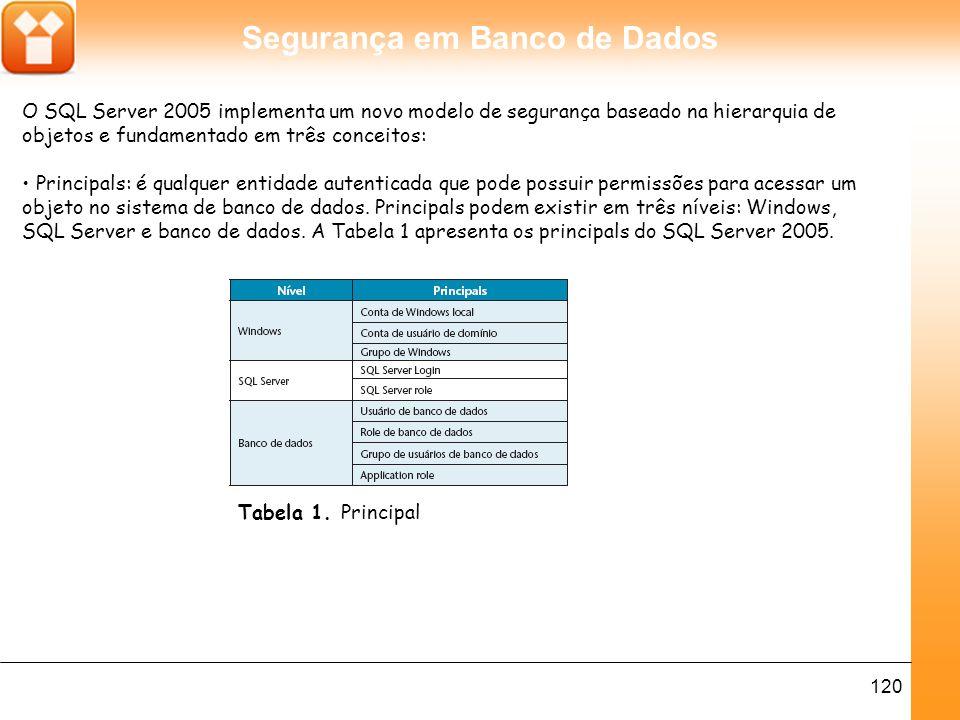 Segurança em Banco de Dados 121 Securables: objetos que recebem permissões são chamados de Securables.