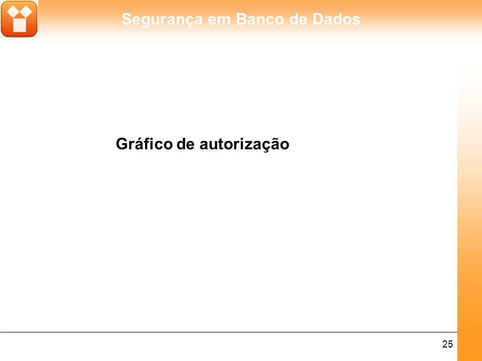 Segurança em Banco de Dados 26 O efeito de uma série de comandos GRANT pode ser descrito através de um gráfico de autorização no quais os nós são usuários e as setas/arcos indicam como os privilégios são passados.