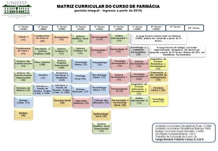MATRIZ CURRICULAR DO CURSO DE FARMÁCIA