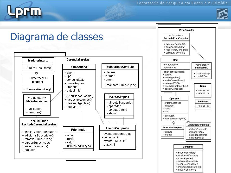 Diagrama de classes (cont.)