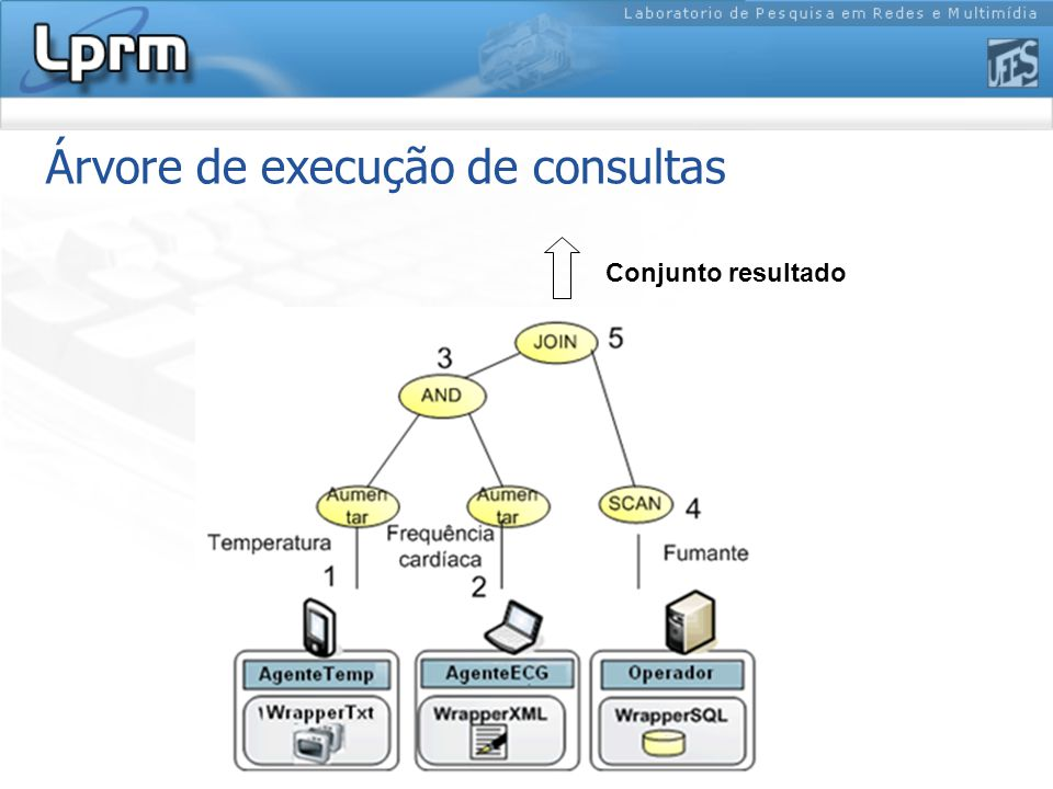 Plano de Execução de Consultas