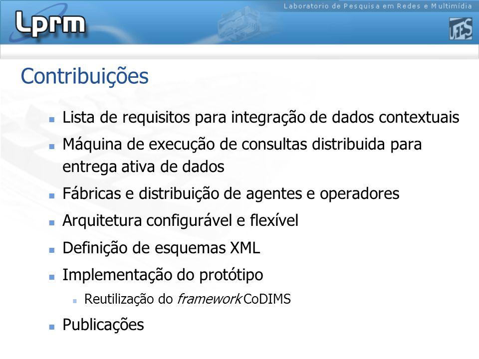 Requisitos atendidos Acesso e integração de dados Entrega ativa de dados Dinamismo das informações Metadados Perfil de usuário Configuração e extensibilidade Histórico contextual Prioridade entre consultas