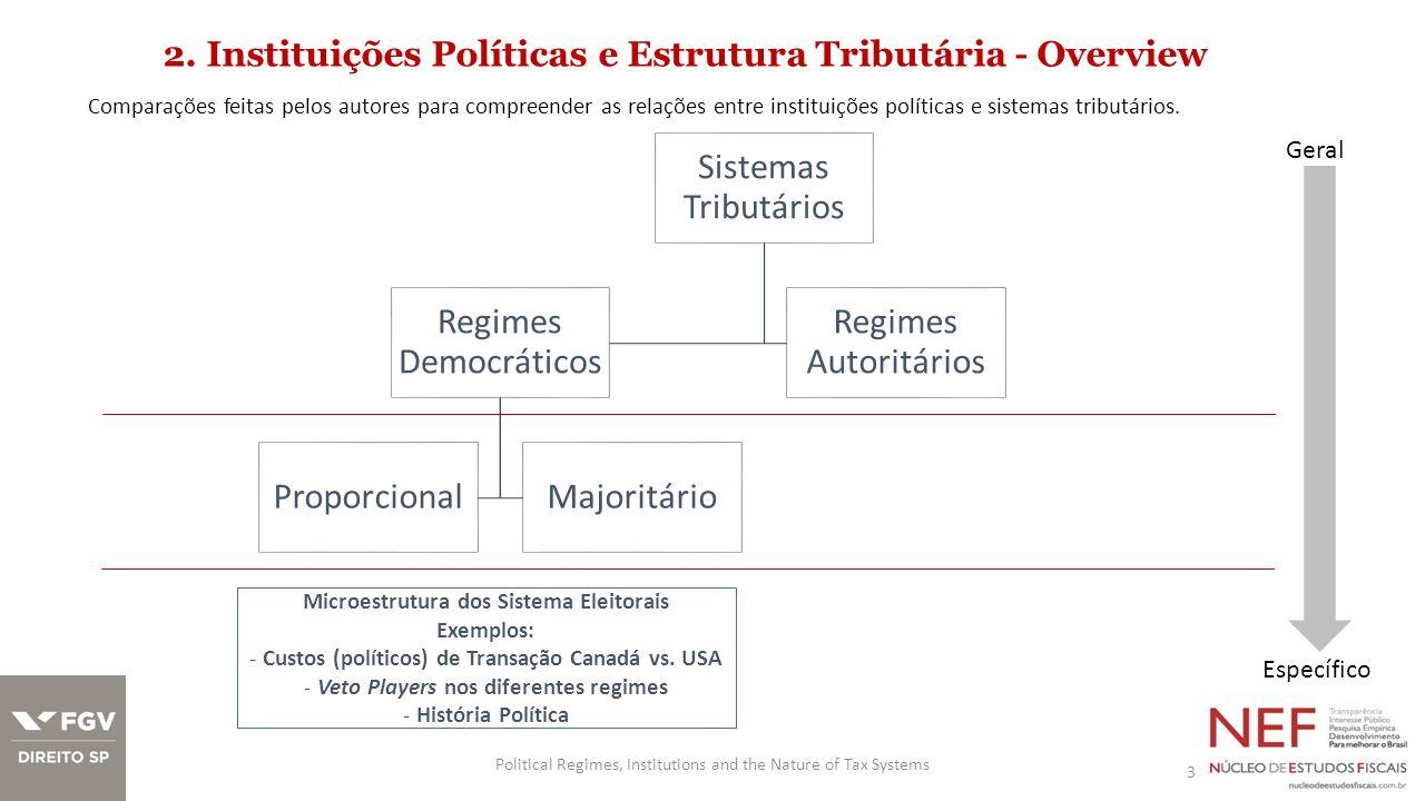 3.Um modelo de Estrutura Tributária Sistema político competitivo: minimizar custos políticos.