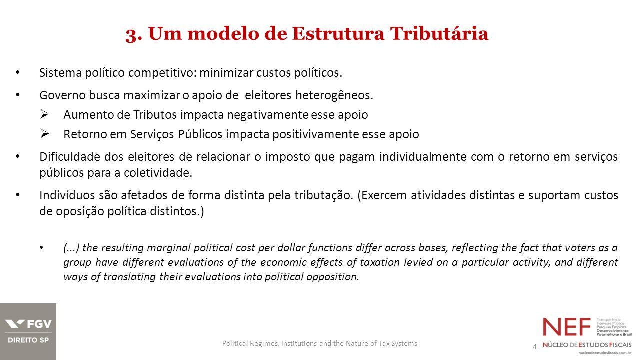 4.Tributação em regimes Democráticos vs.