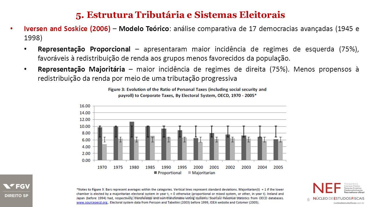 5.Estrutura Tributária e Sistemas Eleitorais: sistemas majoritários tributam mais a renda.