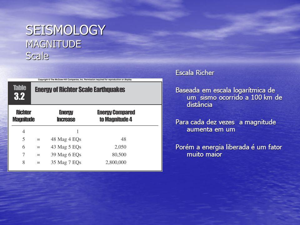 SISMOLOGIA MAGNITUDE Nomógrafo da escala de Richter Lê a diferença do tempo de viagem entre as ondas P e S e plota no gráfico.