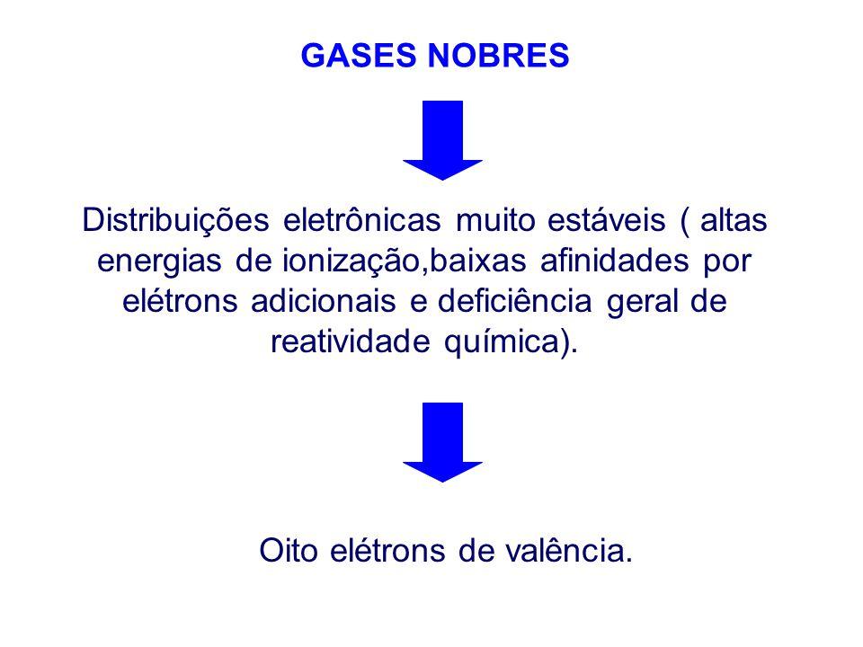 GASES NOBRES Distribuições eletrônicas muito estáveis ( altas energias de ionização,baixas afinidades por elétrons adicionais e deficiência geral de reatividade química).