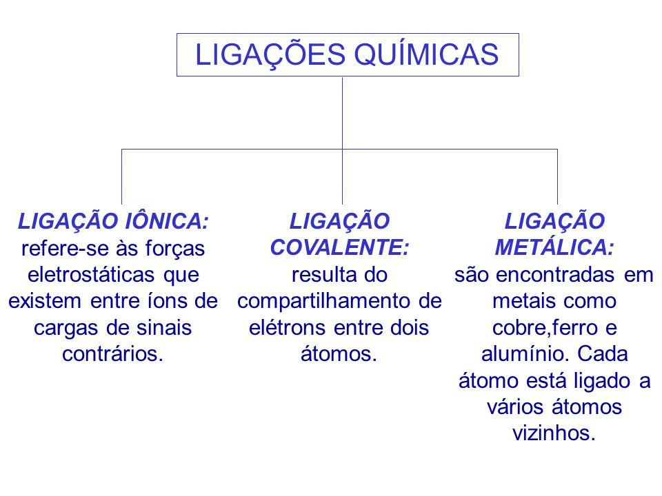 LIGAÇÃO IÔNICA: refere-se às forças eletrostáticas que existem entre íons de cargas de sinais contrários.