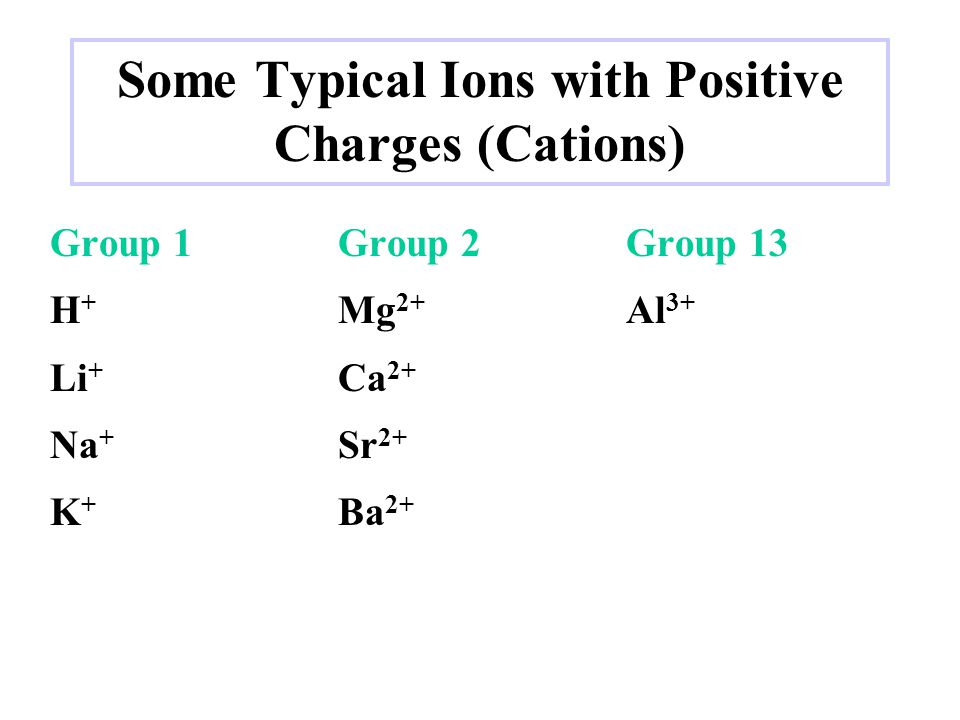 Some Typical Ions with Positive Charges (Cations) Group 1Group 2Group 13 H + Mg 2+ Al 3+ Li + Ca 2+ Na + Sr 2+ K + Ba 2+