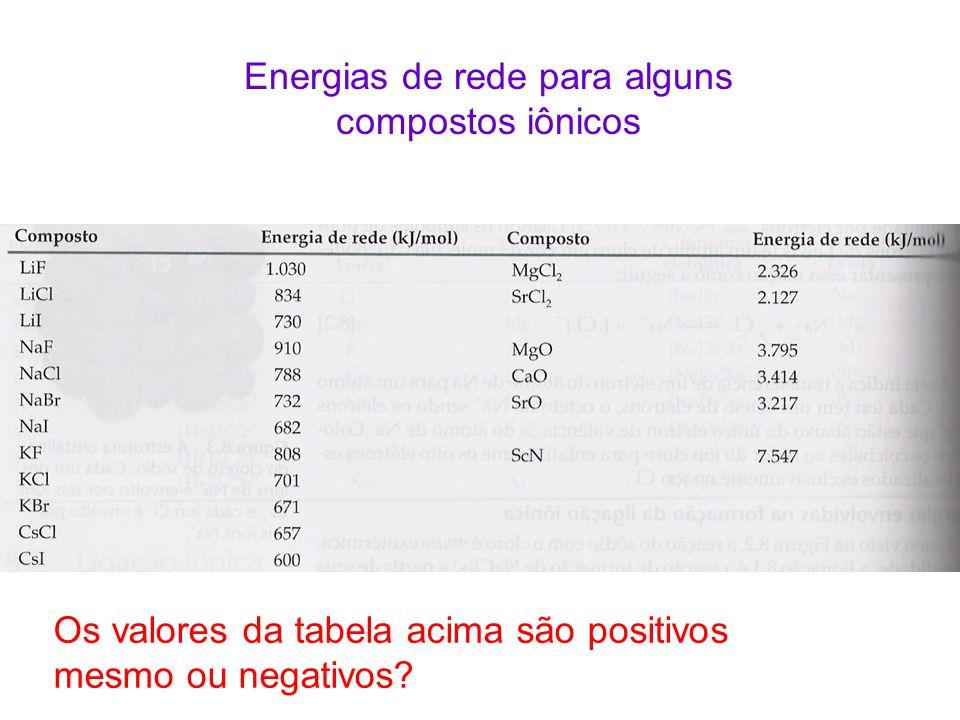 Energias de rede para alguns compostos iônicos Os valores da tabela acima são positivos mesmo ou negativos?