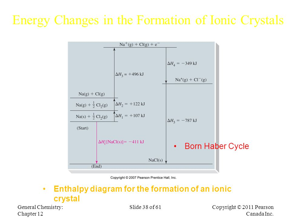 Slide 38 of 61 Energy Changes in the Formation of Ionic Crystals Copyright © 2011 Pearson Canada Inc.