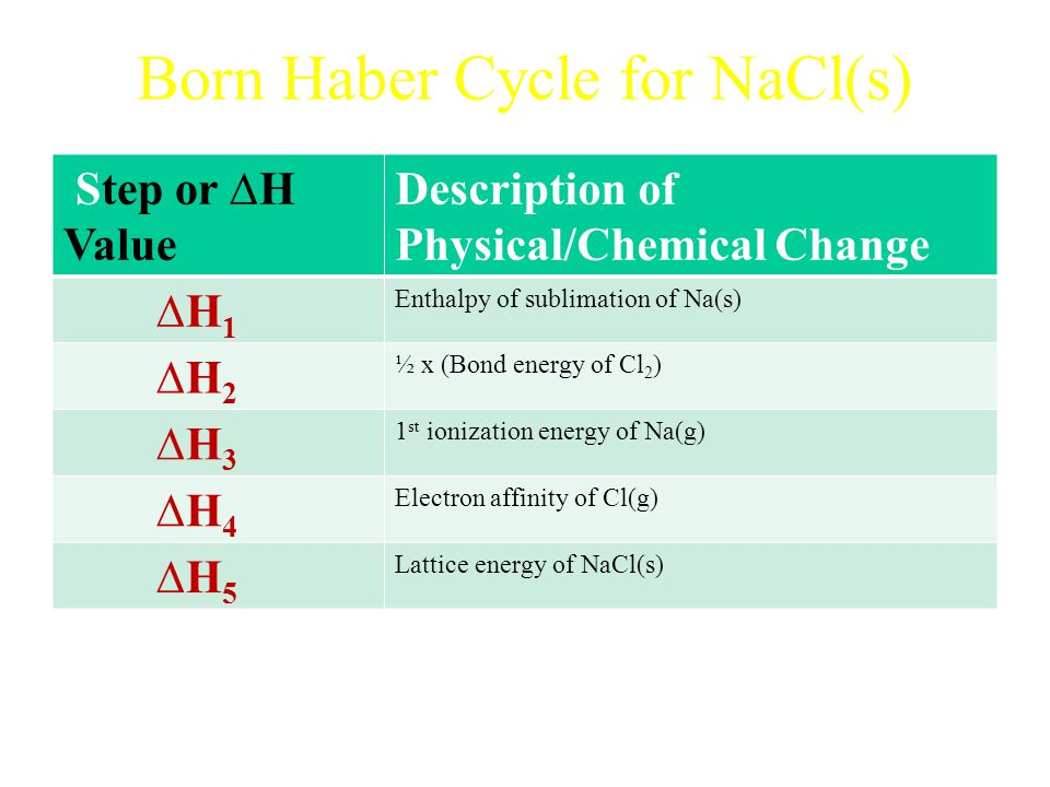 Born Haber Cycle for NaCl(s) Step or ∆H Value Description of Physical/Chemical Change ∆H 1 Enthalpy of sublimation of Na(s) ∆H 2 ½ x (Bond energy of Cl 2 ) ∆H 3 1 st ionization energy of Na(g) ∆H 4 Electron affinity of Cl(g) ∆H 5 Lattice energy of NaCl(s)