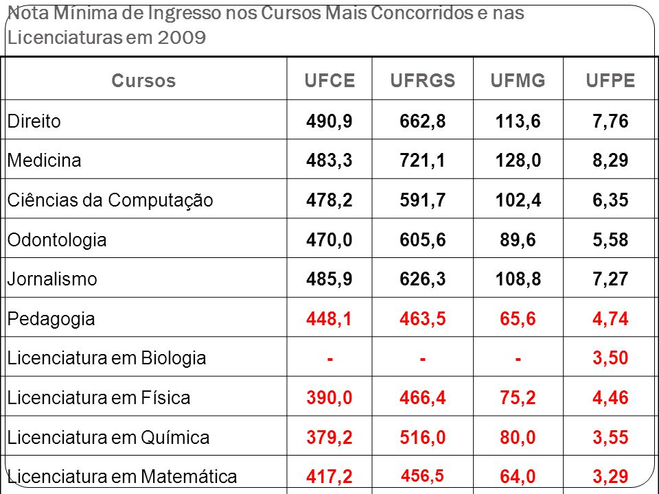 Disciplina% Docentes L.Portuguesa 18% Matemática 41% Biologia 28% Física 61% Química 44% L.