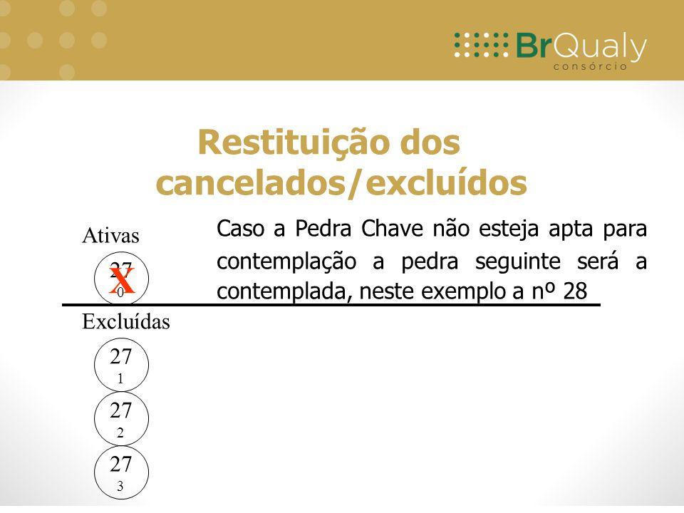 Restituição dos cancelados/excluídos Ativas Excluídas 27 1 27 2 27 3 28 0 Mesmo a Pedra Chave 27 não sendo contemplada nas ativas, nas excluídas será considera para fins de devolução, não tendo opção em ordem crescente para as excluídas ou canceladas.
