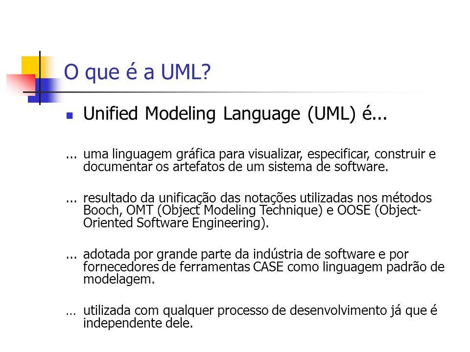 A UML é uma Linguagem para Visualização No processo de desenvolvimento de sistemas de software, é quase impossível a visualização de toda a estrutura de um sistema sem o uso de modelos que a represente.