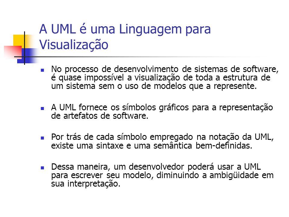 A UML é uma Linguagem para Construção Os modelos de UML podem ser diretamente traduzidos para várias linguagens de programação.