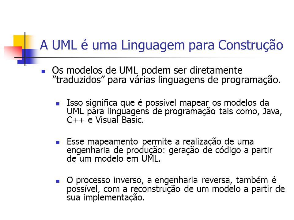 A UML é uma Linguagem para Documentação Diagrama de SeqüênciaDiagrama de ClassesDiagrama de Casos de Uso … Cada modelo criado é um artefato do software