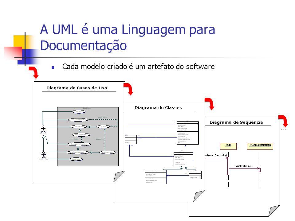 Uma linguagem de diagramas Diagramas de Classe Diagramas de Colaboração Diagramas de Seqüência Diagramas de Estado Diagramas de Atividade Diagramas de Objetos Diagrama de Deployment Diagramas de Componentes Diagrama de Casos de Uso Modelos Ponto de Vista Estático Ponto de Vista Dinâmico