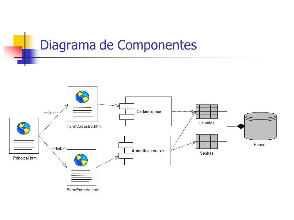 Diagrama de Implantação servidorWeb Autenticação.exe Cadastro.exe servidorDeArquivos FormCadastro.html Principal.html FormEntrada.html servidorBancoDeDados SGBD O SGBD a ser utilizado ainda não foi escolhido.