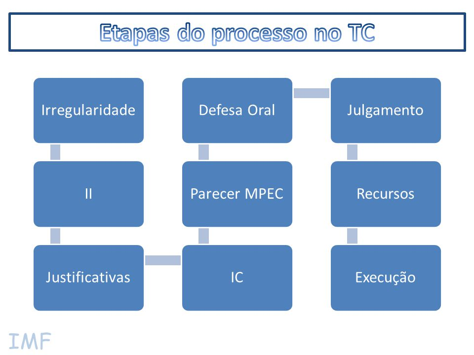 IMF  Apresentadas depois da citação;  Gestor deve explicar tecnicamente os indicativos de irregularidades;  Anexar documentos em seu favor;  Fazer os pedidos de provas previstos;  Evitar contradições, usando argumentos factíveis e sustentáveis;  Recorrer à Jurisprudência (judicial e dos TC);  Não é obrigado ser representado por advogado.