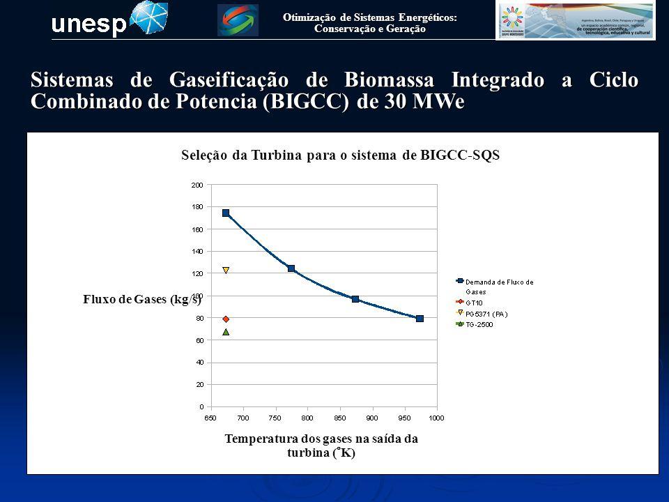 Otimização de Sistemas Energéticos: Conservação e Geração Sistemas de Gaseificação de Biomassa Integrado a Ciclo Combinado de Potencia (BIGCC) de 30 MWe Fluxo de Gases (kg/s) Temperatura dos gases na saída da turbina (°K) Seleção da Turbina para o sistema de BIGCC-CQS