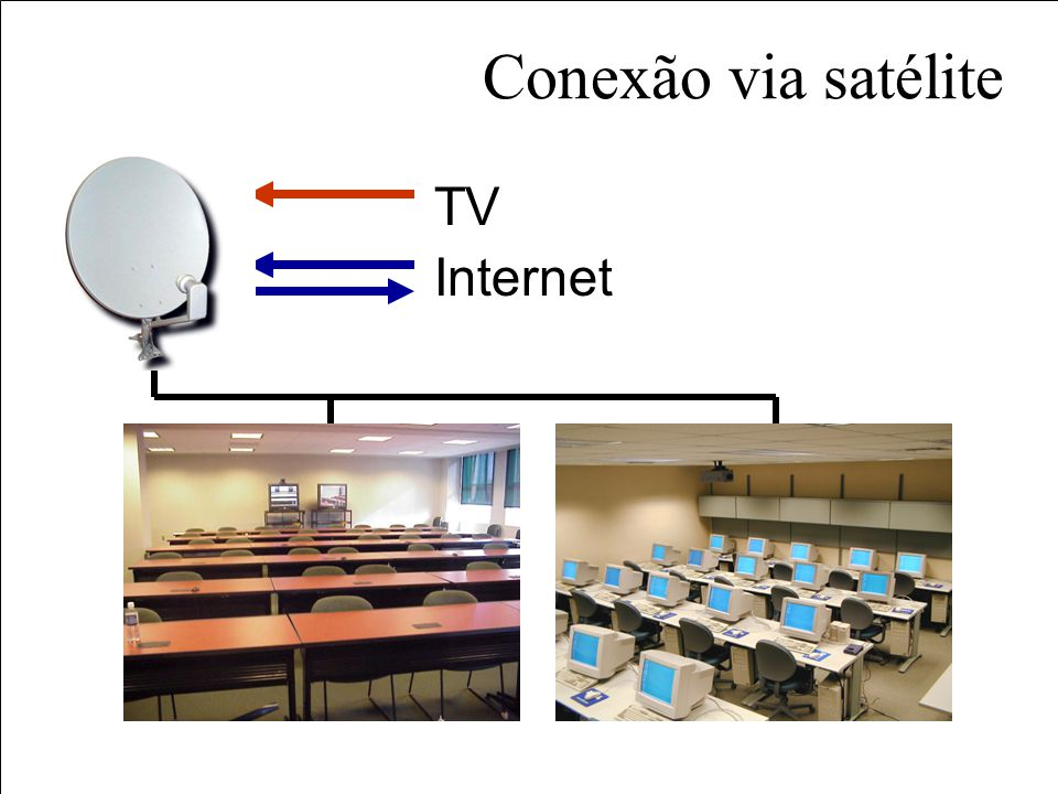IRD Satélite Bidirecional > Downlink: satélite > Uplink: satélite Geração de Conteúdo Salas de aula HUB TV VCR Internet IP IRD Modem switch Streaming Vídeo MPEG-4 IRD TV VCR IP IRD Modem switch Streaming Vídeo MPEG-4