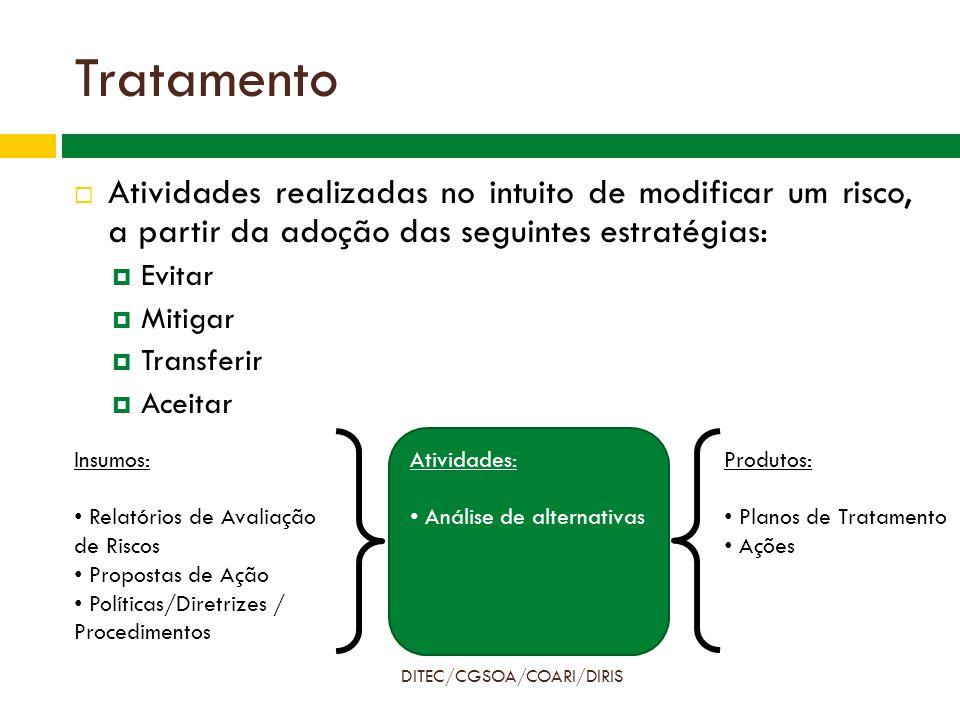 Tratamento DITEC/CGSOA/COARI/DIRIS  Controles Específicos  Alçadas  Conflitos de Interesses