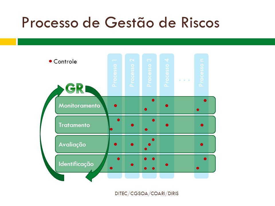 Controles Gerais DITEC/CGSOA/COARI/DIRIS  Documentação  Políticas / Diretrizes / Procedimentos  Resultados de análises / Relatórios  Metodologias e Modelos  Informações utilizadas  Origem / Qualidade / Premissas  Sistemas (Segurança)