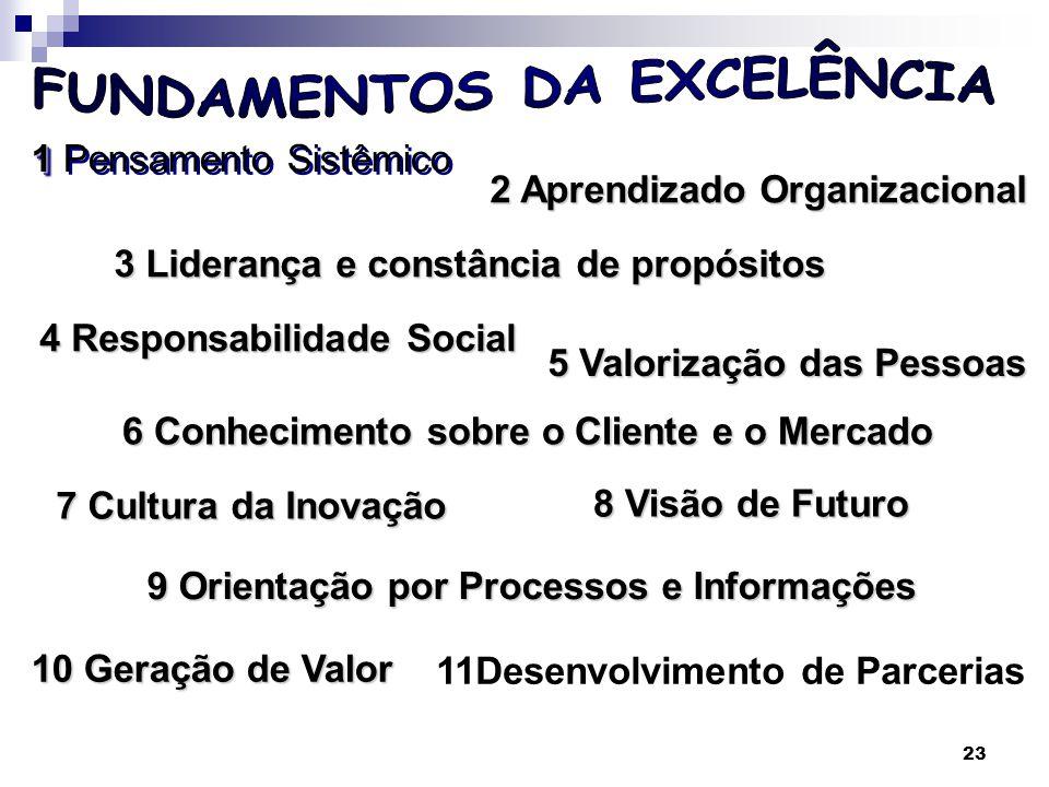 24 PENSAMENTO SISTÊMICO –Relações de interdependência entre os diversos setores da organização, bem como o ambiente externo.