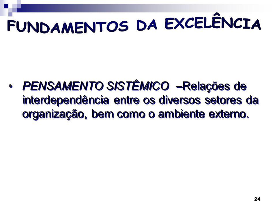 25 FornecedorOrganizaçãoClientesEntradasSaídas (Produtos/ serviços) Sistema processador Sistema receptor Feedback I Feedback II Visão Sistêmica