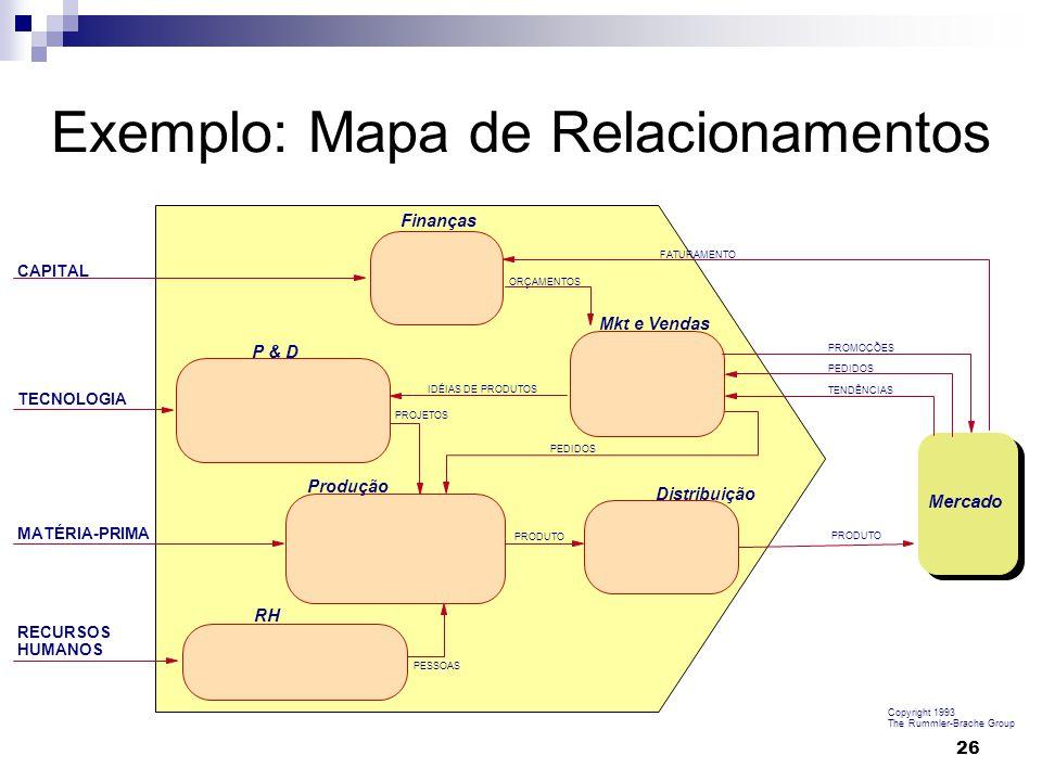 27 Cliente Função A Função B Função C Brache, A.P., Rummler, G.