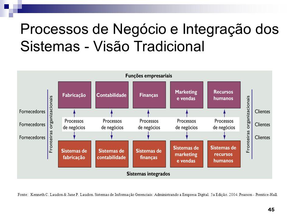 46 Conceitos de Processo de Negócio Segundo (Hammer & Champy, 1993) conjunto de atividades que representam os métodos de execução de um trabalho necessário para alcançar um objetivo empresarial .