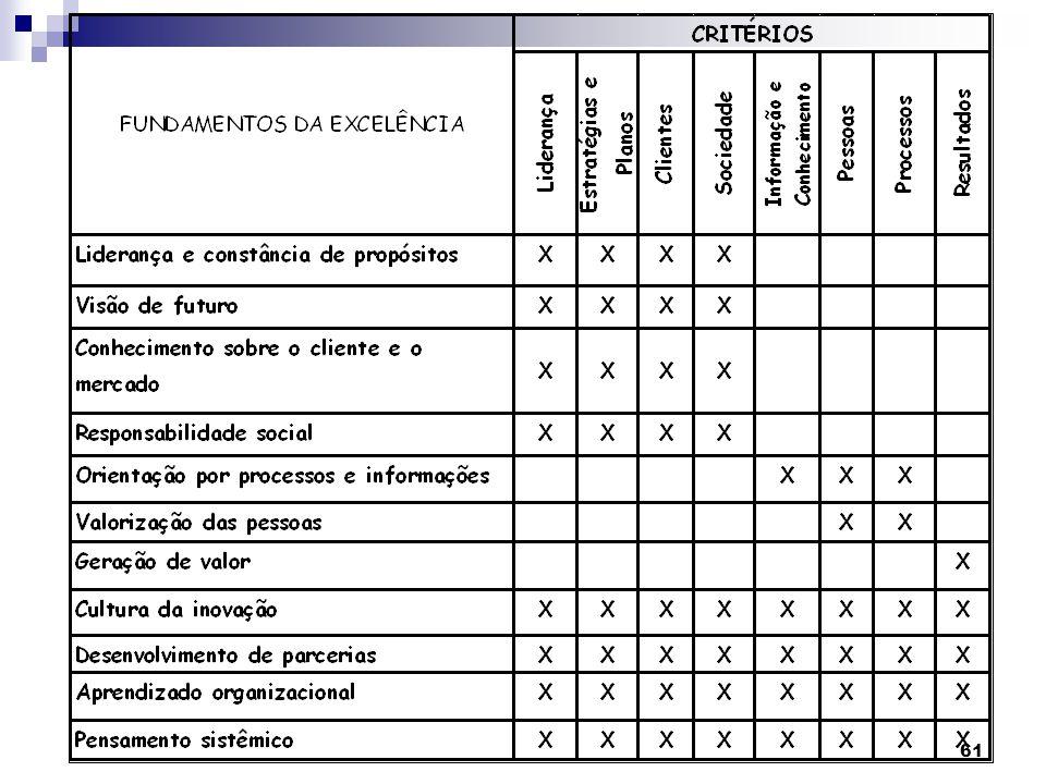 62 Liderança e Constância de Propósitos – Liderança, Estratégias e Planos, Clientes e Sociedade.Liderança e Constância de Propósitos – Liderança, Estratégias e Planos, Clientes e Sociedade.