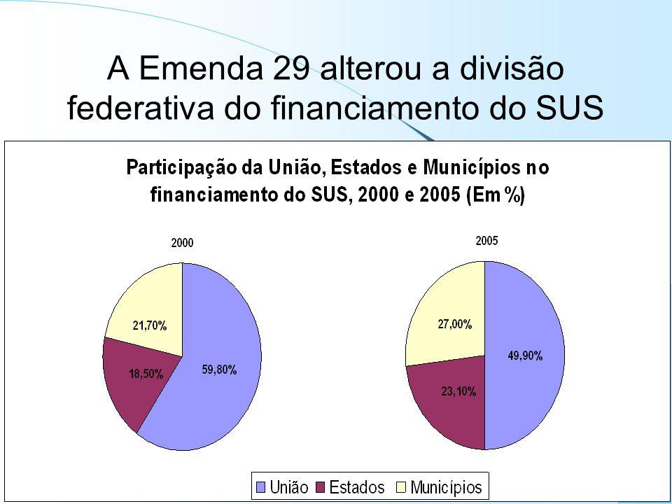 Distribuição da Receita Disponível e do Financiamento do SUS Receita Disponível: União 57,20%; Estados 25,38% e Municípios: 17,42 Financiamento do SUS: União 50%; Estados 23% e Municípios: 27%
