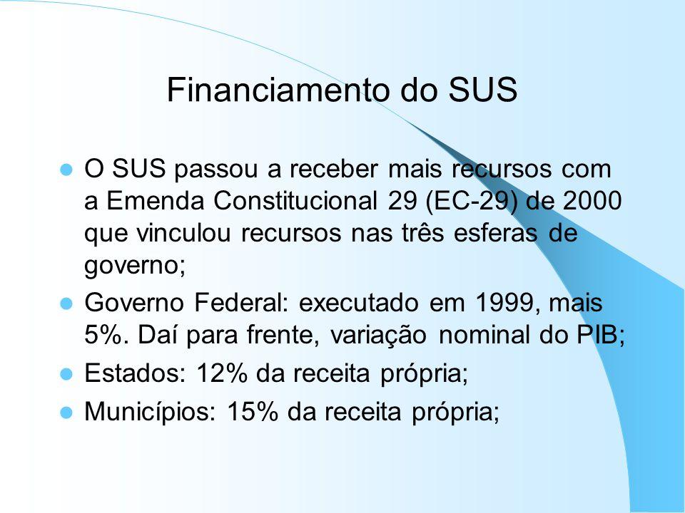 Financiamento do SUS Os recursos aumentaram com Emenda Constitucional 29 de 2000; Entre 2000 e 2005, o aumento foi maior da parte de estados e municípios: 48% e 49% (em relação ao PIB); Para a União, os recursos estáveis;
