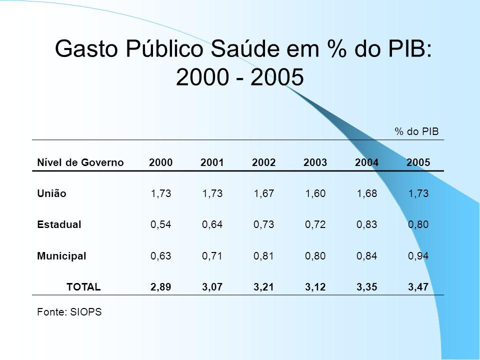 Gasto Público Saúde em % do PIB: 2000 - 2005