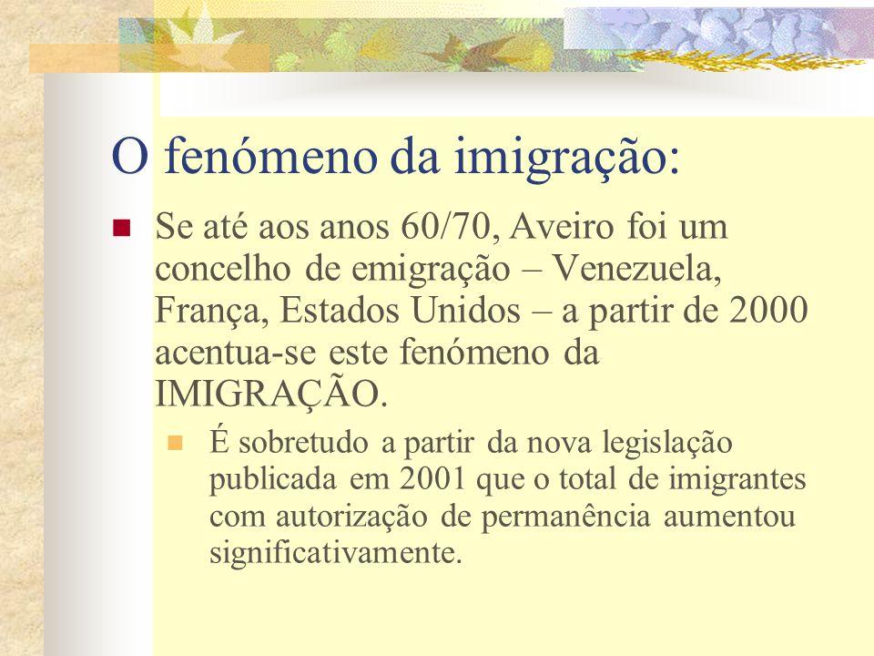 2000 – Imigrantes residentes no concelho de Aveiro e registados no SEF (634) OrigemN.º Europa120 África (Angola, Guiné, Cabo Verde) 222 América (Brasil, Venezuela, Estados Unidos) 257 Ásia34 Países de Leste 11*** Oceânia1