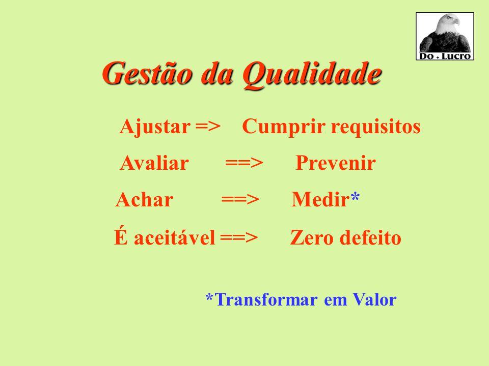 Gestão da Qualidade Ajustar => Cumprir requisitos Avaliar ==> Prevenir Achar ==> Medir* É aceitável ==> Zero defeito *Transformar em Valor