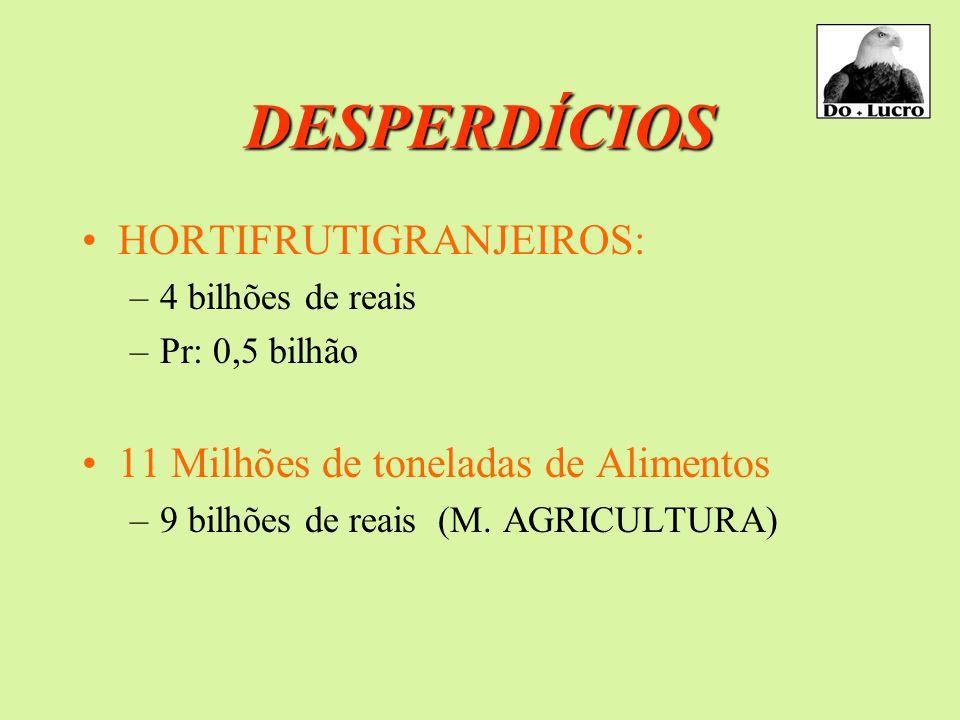 DESPERDÍCIOS HORTIFRUTIGRANJEIROS: –4 bilhões de reais –Pr: 0,5 bilhão 11 Milhões de toneladas de Alimentos –9 bilhões de reais (M.