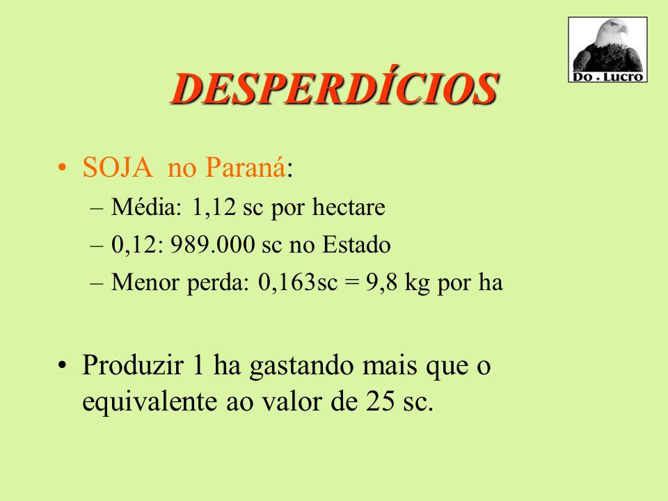 DESPERDÍCIOS SOJA no Paraná: –Média: 1,12 sc por hectare –0,12: 989.000 sc no Estado –Menor perda: 0,163sc = 9,8 kg por ha Produzir 1 ha gastando mais que o equivalente ao valor de 25 sc.