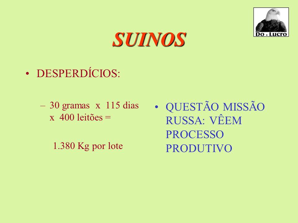 SUINOS DESPERDÍCIOS: –30 gramas x 115 dias x 400 leitões = 1.380 Kg por lote QUESTÃO MISSÃO RUSSA: VÊEM PROCESSO PRODUTIVO