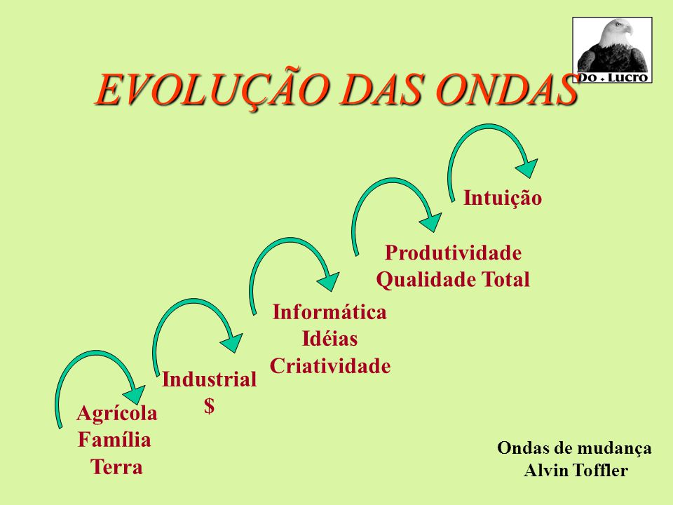 EVOLUÇÃO DAS ONDAS Agrícola Família Terra Industrial $ Informática Idéias Criatividade Produtividade Qualidade Total Intuição Ondas de mudança Alvin Toffler