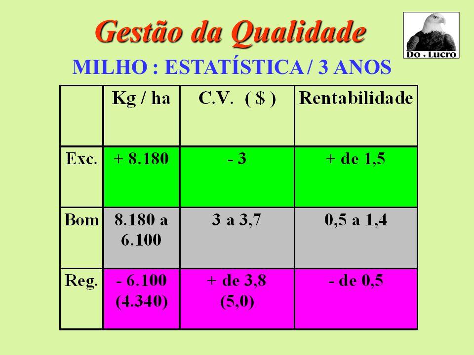 Gestão da Qualidade MILHO : ESTATÍSTICA / 3 ANOS